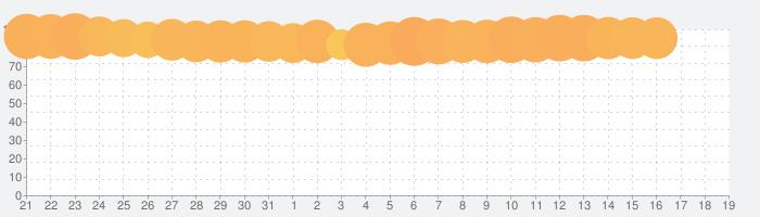 Wish - 電化製品、ファッション、化粧品、靴などが90%OFFの話題指数グラフ(11月19日(火))