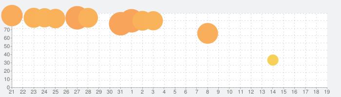 Sandwich!の話題指数グラフ(9月19日(木))