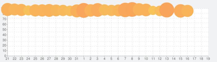 にゃんこ大泥棒の話題指数グラフ(11月19日(火))