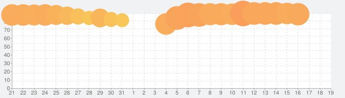 Coke ON(コークオン) おトクで楽しいコカ・コーラ公式アプリの話題指数グラフ(1月19日(日))