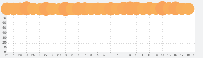 DEEMOの話題指数グラフ(1月19日(日))