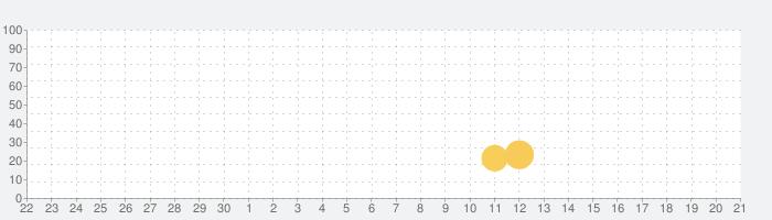 脱出ゲーム 雨宿りからの脱出の話題指数グラフ(7月21日(日))