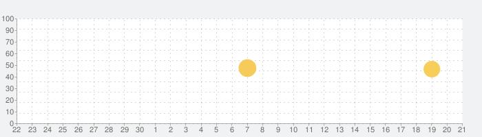 au Wowma! Wow!なイベント毎日開催!の話題指数グラフ(10月21日(月))