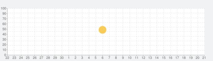 WebMoneyウォレットアプリ:プリペイドカードでキャッシュレスなライフを!の話題指数グラフ(10月21日(月))