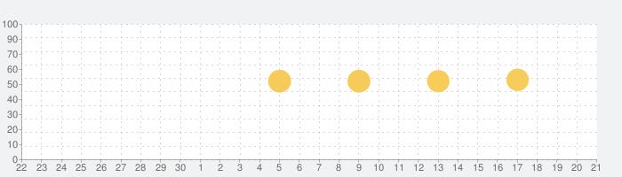 netkeiba.com 競馬情報の話題指数グラフ(7月21日(日))