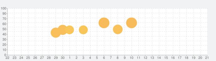 刀使ノ巫女 刻みし一閃の燈火の話題指数グラフ(10月21日(月))