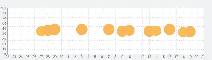 マイ・ベーカリーの王国の話題指数グラフ(7月21日(日))