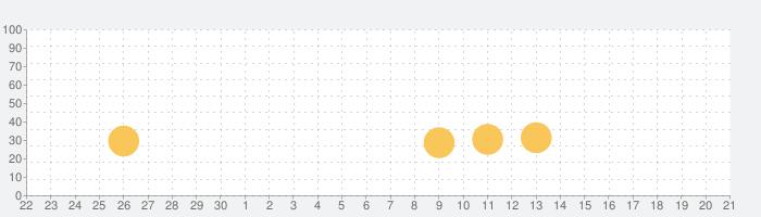 細胞彼女の話題指数グラフ(7月21日(日))
