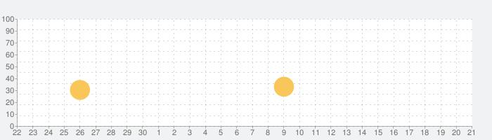Flick Golf!の話題指数グラフ(7月21日(日))