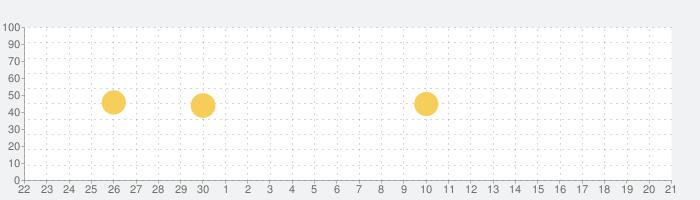 BASE(ベイス)- 80万店舗から探せる通販・ショッピングの話題指数グラフ(10月21日(月))