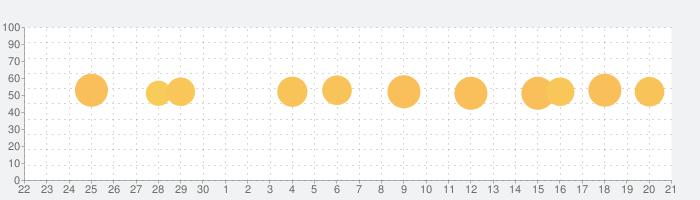 DayGramの話題指数グラフ(10月21日(月))