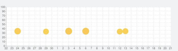 市 車 運転 学校 sim 3dの話題指数グラフ(7月21日(日))