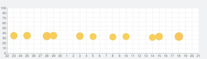 Flip Rush!の話題指数グラフ(7月21日(日))