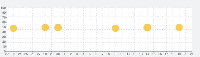 カラオケ! 好きなだけ歌いましょうの話題指数グラフ(10月21日(月))