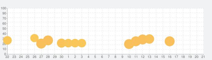 KIDSの話題指数グラフ(10月21日(月))