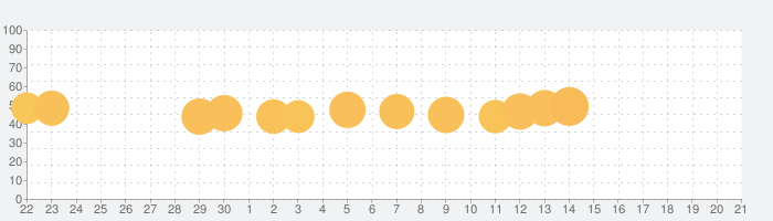 Jigsaw Puzzles - ジグソーパズルゲームの話題指数グラフ(10月21日(月))