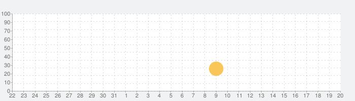ホバークラフト:バトルアリーナの話題指数グラフ(8月20日(火))