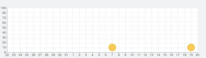 フェイク着信!(本物そっくりのニセ着信電話を偽装)の話題指数グラフ(1月20日(月))