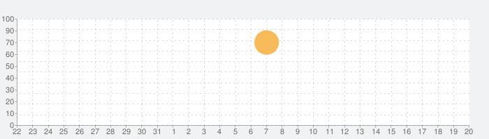 ダークソード2 (Dark Sword 2)の話題指数グラフ(9月20日(金))