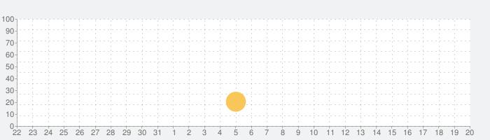 Mental Hospital IIIの話題指数グラフ(8月20日(火))