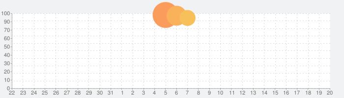 YouTube Kidsの話題指数グラフ(9月20日(金))