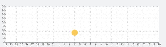 バブルシューターポップパズルの話題指数グラフ(9月20日(金))