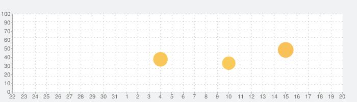 Hurry - Countdown to Birthday/Vacation (& Widgets)の話題指数グラフ(9月20日(金))