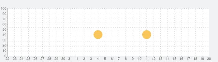 Citymapper - Transit Navigationの話題指数グラフ(9月20日(金))