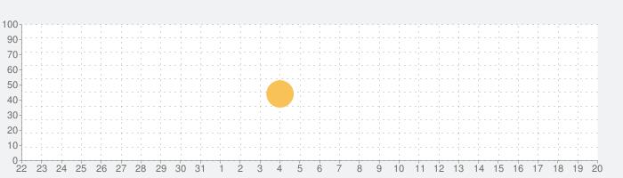 BeautyCamの話題指数グラフ(9月20日(金))