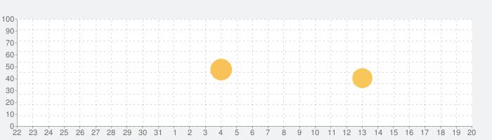 1Weatherの話題指数グラフ(9月20日(金))