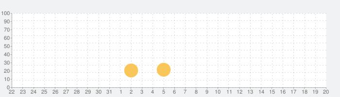 双子の魔王: VIP+の話題指数グラフ(8月20日(火))