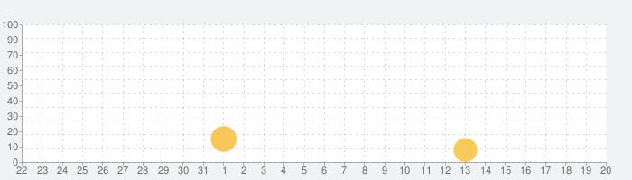 3D肝試し ~呪われた廃屋~【ホラーゲーム】の話題指数グラフ(1月20日(月))