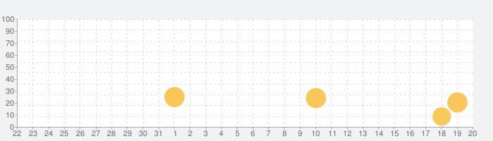 ドールズオーダー【3Dメカ美少女アクション】の話題指数グラフ(9月20日(金))