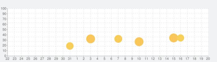 Race Kingsの話題指数グラフ(8月20日(火))