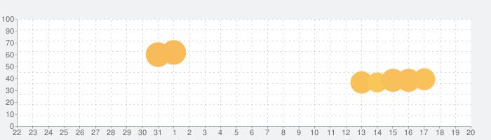 グリムエコーズの話題指数グラフ(8月20日(火))