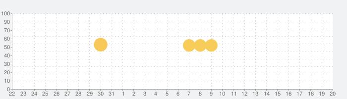 LINE Pay - 割引クーポンがお得なスマホ決済アプリの話題指数グラフ(1月20日(月))
