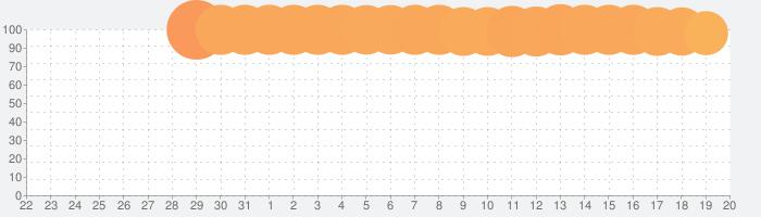 Pokémon Mastersの話題指数グラフ(9月20日(金))