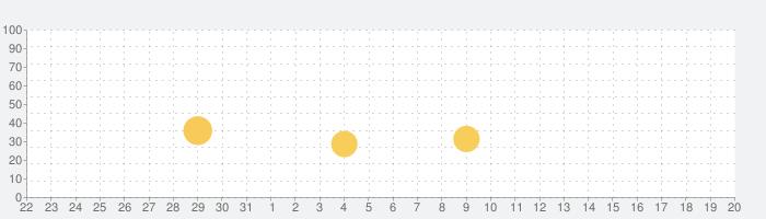 ペコカメラ 自撮りカメラアプリでペコちゃんに変身!の話題指数グラフ(9月20日(金))
