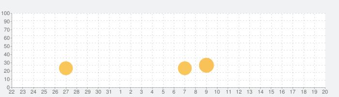 アイスキャンディー屋さんごっこの話題指数グラフ(9月20日(金))