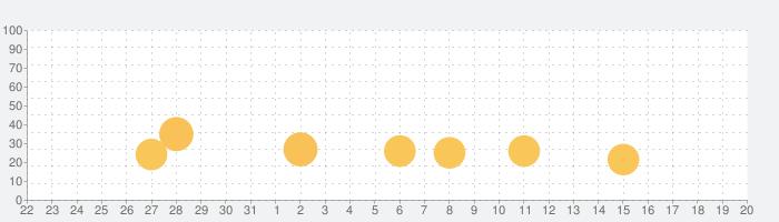 MONG LIの話題指数グラフ(9月20日(金))