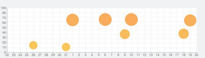 オルタナティブガールズ2の話題指数グラフ(9月20日(金))