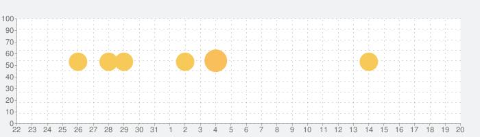 ゴルフスコア管理、ゴルフレッスン動画 - GDOスコアの話題指数グラフ(9月20日(金))