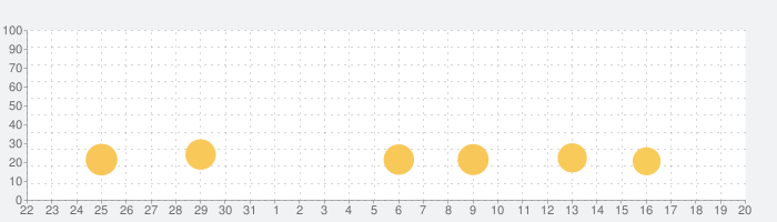 ICカードダスドラゴンボールの話題指数グラフ(8月20日(火))