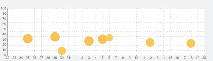 Animatix - 写真アニメーションの話題指数グラフ(9月20日(金))