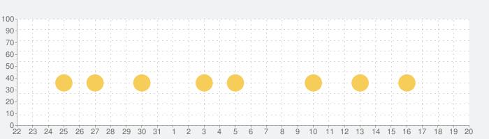 うたって!おどって!アンパンマンの話題指数グラフ(8月20日(火))