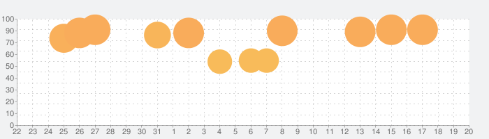 Samorost 3 (サモロスト3)の話題指数グラフ(9月20日(金))