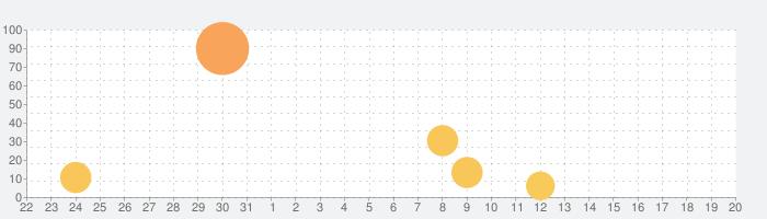 Toca Kitchen Sushiの話題指数グラフ(9月20日(金))