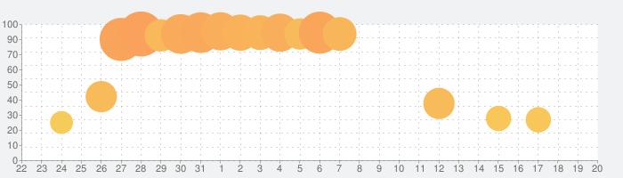 パチスロ ゴッドイーターの話題指数グラフ(1月20日(月))