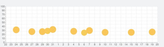FRAMEDの話題指数グラフ(1月20日(月))