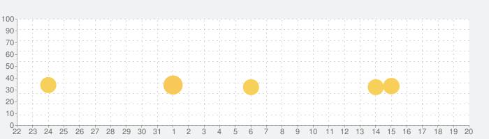 ローリング・スカイの話題指数グラフ(9月20日(金))